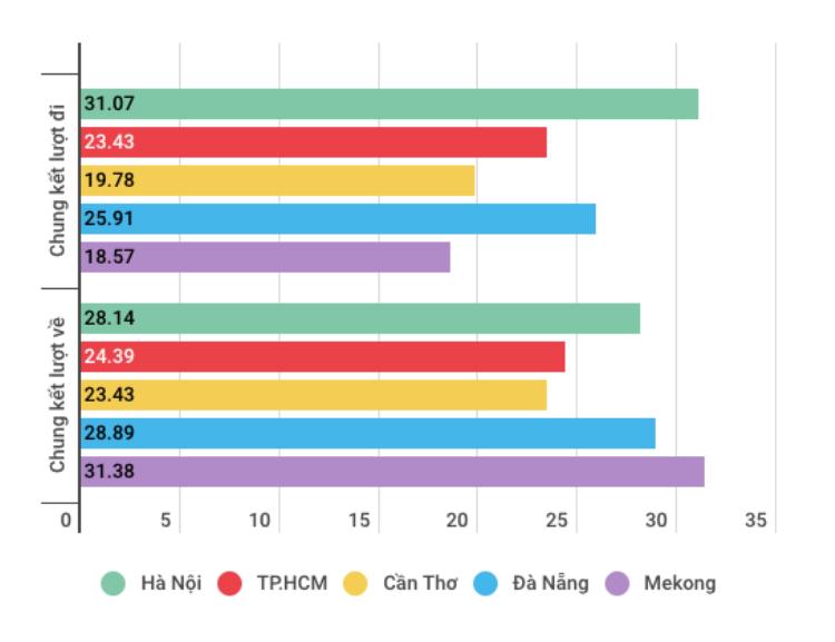 Tỷ lệ người xem (rating) hai trận chung kết AFF Cup 2018 trên sóng truyền hình Việt Nam. (Đơn vị: %)