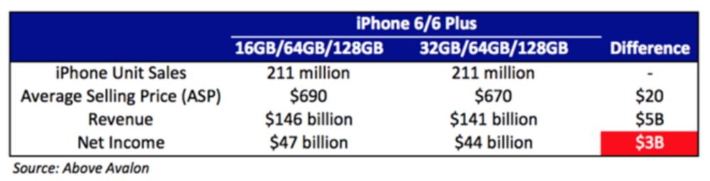 Chi phí sản xuất bộ nhớ không lớn nhưng Apple sẽ có doanh thu lớn hơn 100 USD/sản phẩm từ người dùng mua phiên bản 64GB. Ảnh: Apple.