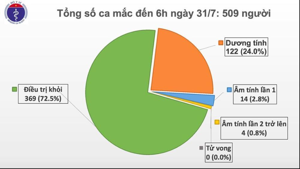 Việt Nam ghi nhận số ca nhiễm COVID-19 nhiều nhất từ trước tới nay: 45 người mắc đều là người nhà, bệnh nhân đang điều trị tại Đà Nẵng Ảnh 2
