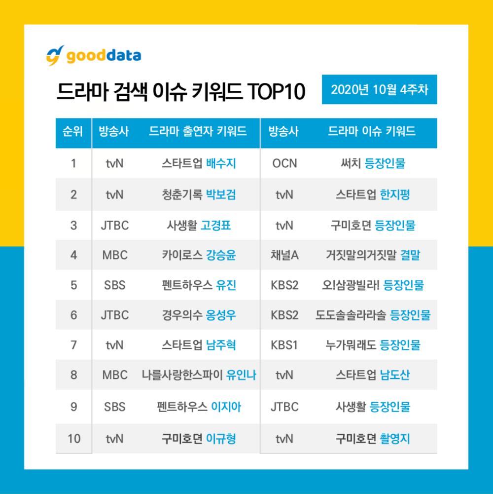 10 diễn viên - phim Hàn tìm kiếm nhiều nhất tuần 4 tháng 10: Suzy đánh bại Park Bo Gum - Lee Dong Wook Ảnh 5