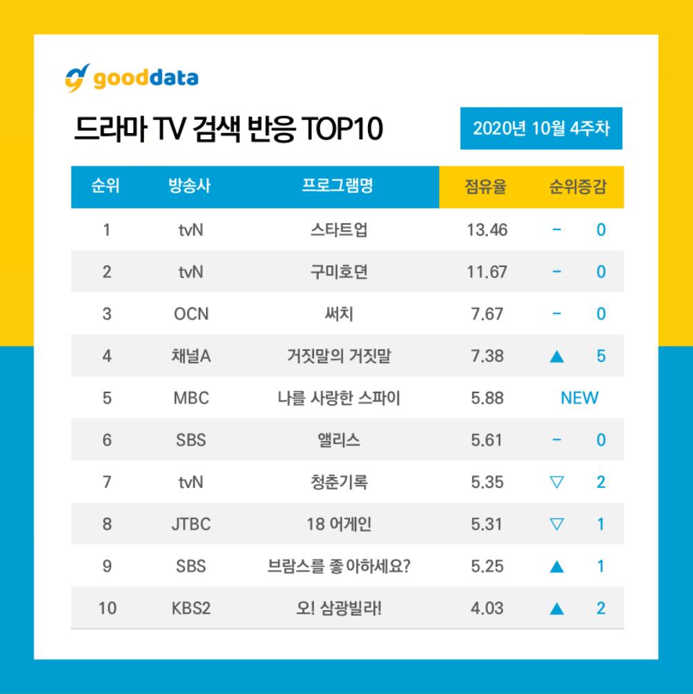 10 diễn viên - phim Hàn tìm kiếm nhiều nhất tuần 4 tháng 10: Suzy đánh bại Park Bo Gum - Lee Dong Wook Ảnh 2
