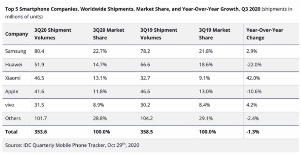 Apple lần đầu bị Xiaomi vượt mặt trong BXH ông lớn smartphone chỉ vì iPhone 12 Ảnh 1