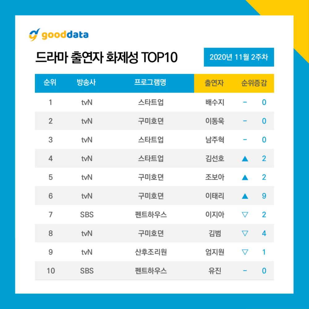 10 diễn viên - phim Hàn hot nhất tuần 2 tháng 11: 'Bạn trai tôi là hồ ly' đánh bại siêu phẩm 'Penthouse' Ảnh 11