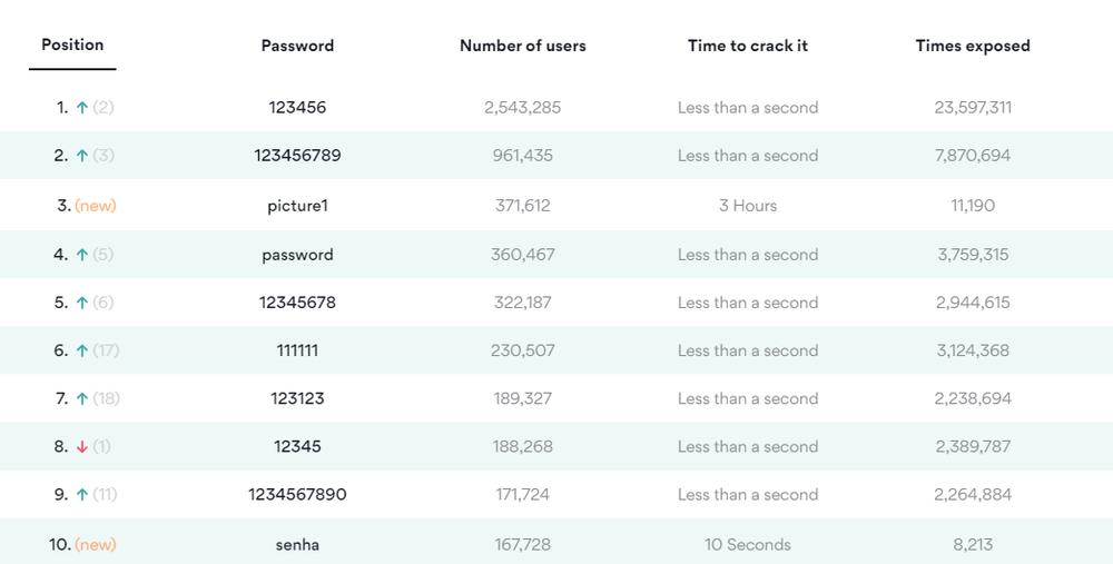 Những mật khẩu dễ bị hack nhất năm 2020: 'anhyeuem' lần đầu tiên xuất hiện Ảnh 4