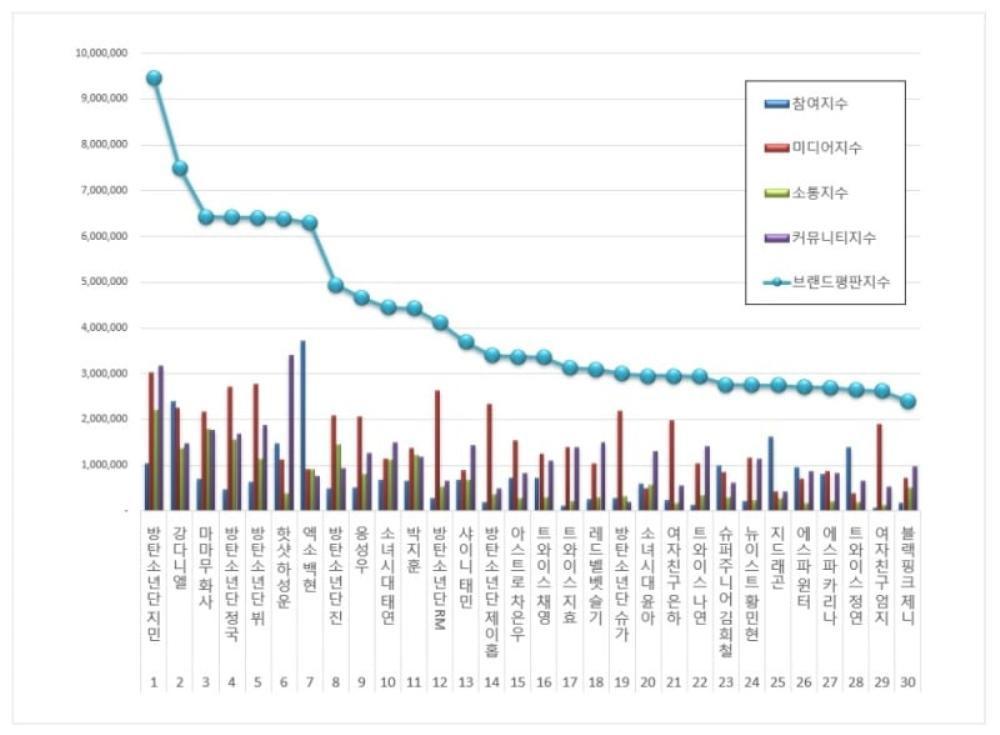 BXH thương hiệu idol tháng 11: Jimin đứng đầu, Hwasa vươn lên top 3 Ảnh 1