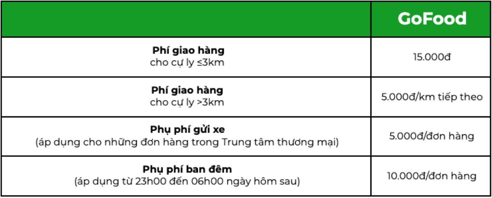 Sau Grab, đến lượt Gojek tăng giá cước Ảnh 6