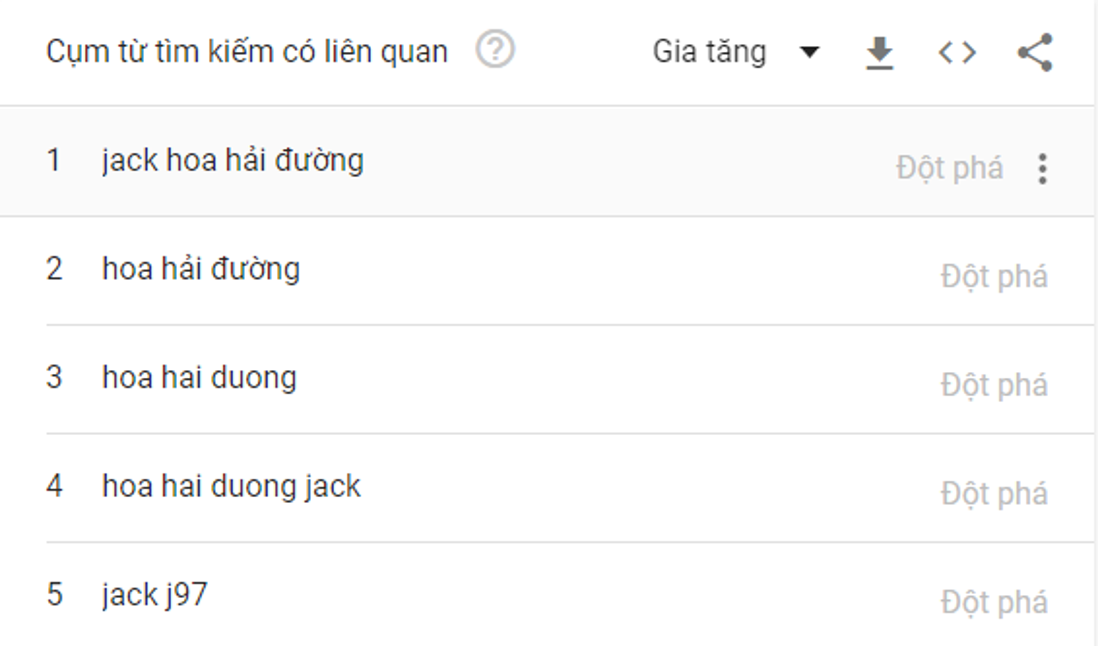 Top trending tìm kiếm hot nhất Việt Nam 2020: Jack đứng trước Tiêu Chiến - Hyun Bin và Park Seo Joon Ảnh 4