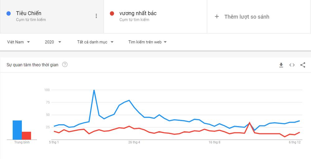 Top trending tìm kiếm hot nhất Việt Nam 2020: Jack đứng trước Tiêu Chiến - Hyun Bin và Park Seo Joon Ảnh 13