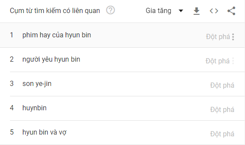 Top trending tìm kiếm hot nhất Việt Nam 2020: Jack đứng trước Tiêu Chiến - Hyun Bin và Park Seo Joon Ảnh 6