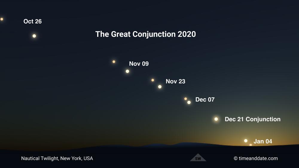 Hành tinh đôi Đông chí, hiện tượng thiên văn xảy ra lần đầu 400 năm trước sẽ diễn ra vào hôm nay Ảnh 3