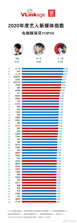 Chỉ số truyền thông diễn viên phim truyền hình Hoa Ngữ 2020: Chỉ với vai phụ, Tiêu Chiến dành ngôi á quân Ảnh 1