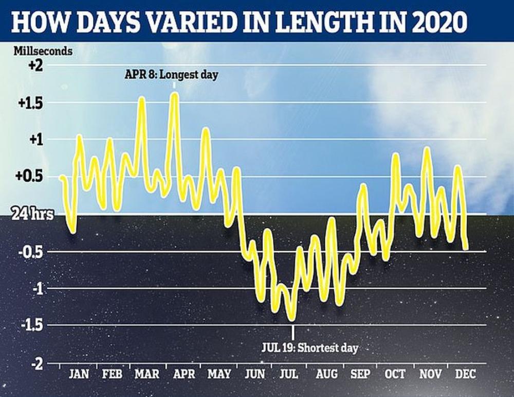 Trái Đất quay nhanh bất thường, một ngày đang ngắn hơn so với 24 giờ như chúng ta vẫn biết Ảnh 1