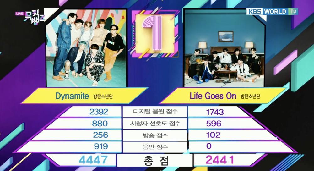 Nhây như 'Dynamite' của BTS: Tiếp tục giành cúp thứ 30 trên show âm nhạc Ảnh 1