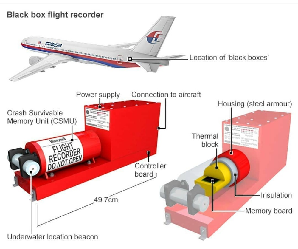Hộp đen máy bay là gì và tại sao cần tìm nó sau khi máy bay gặp nạn? Ảnh 5