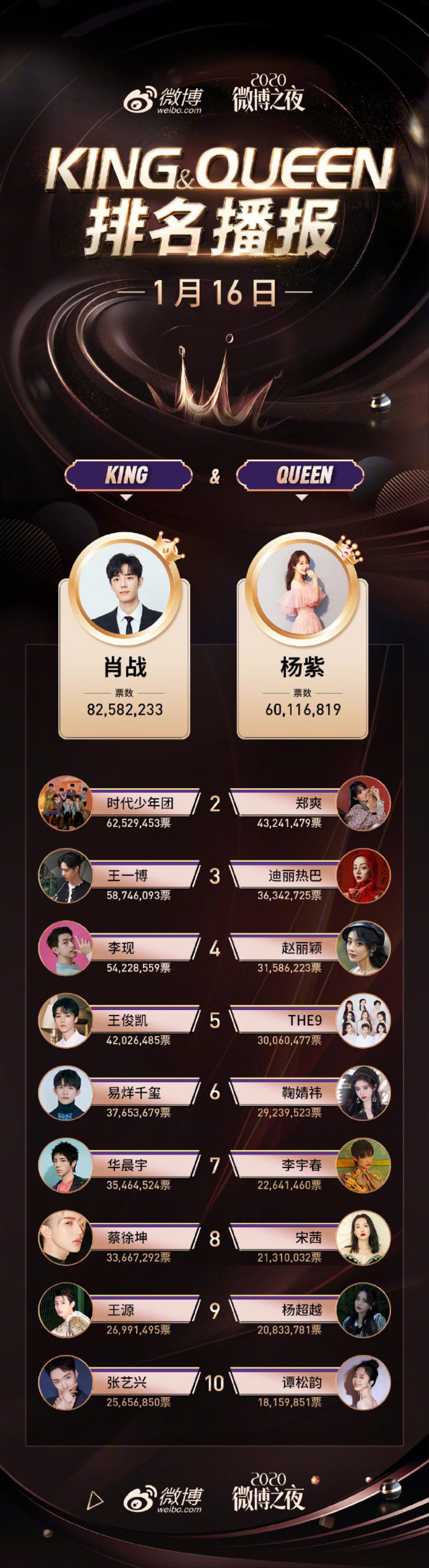 Trước 1 ngày King - Queen Weibo 2020 chốt sổ: Tiêu Chiến - Dương Tử gần như nắm chắc phần thắng Ảnh 5