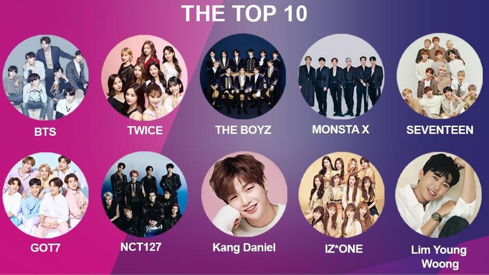 APAN Music Awards 2020: Daesang dễ đoán, Kang Daniel thắng đậm, BlackPink 'vuột tay' những giải lớn Ảnh 10