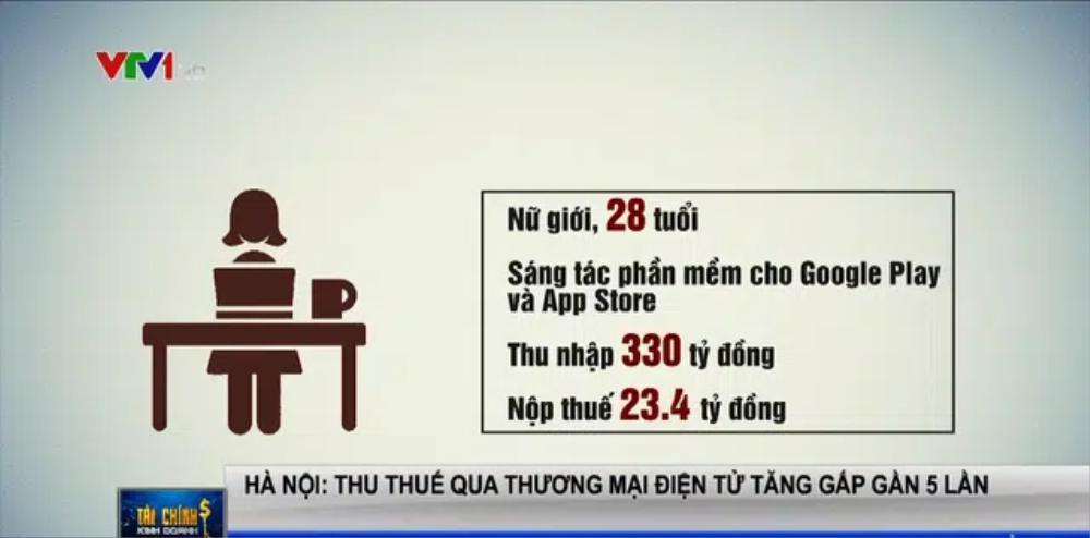 Cô gái Hà Nội thu nhập 330 tỷ đồng/năm nhờ viết phần mềm cho Google Play và App Store Ảnh 1