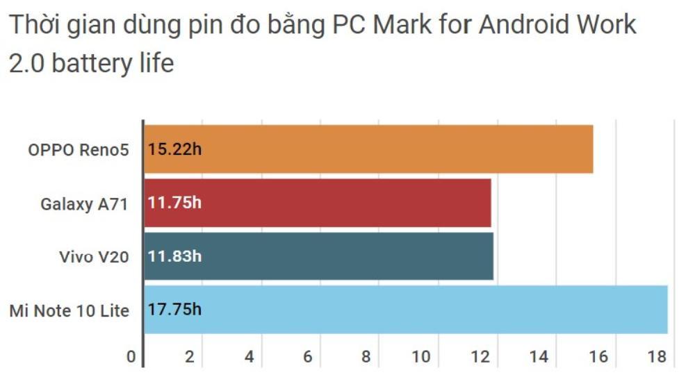Dùng thử smartphone tầm trung có tốc độ sạc pin nhanh nhất hiện nay Ảnh 1