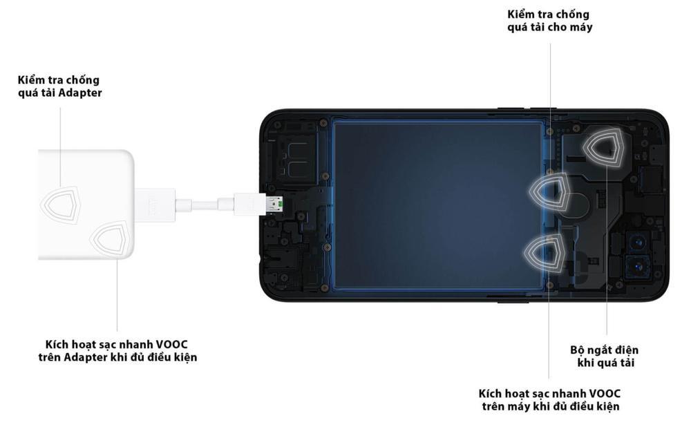 Dùng thử smartphone tầm trung có tốc độ sạc pin nhanh nhất hiện nay Ảnh 3