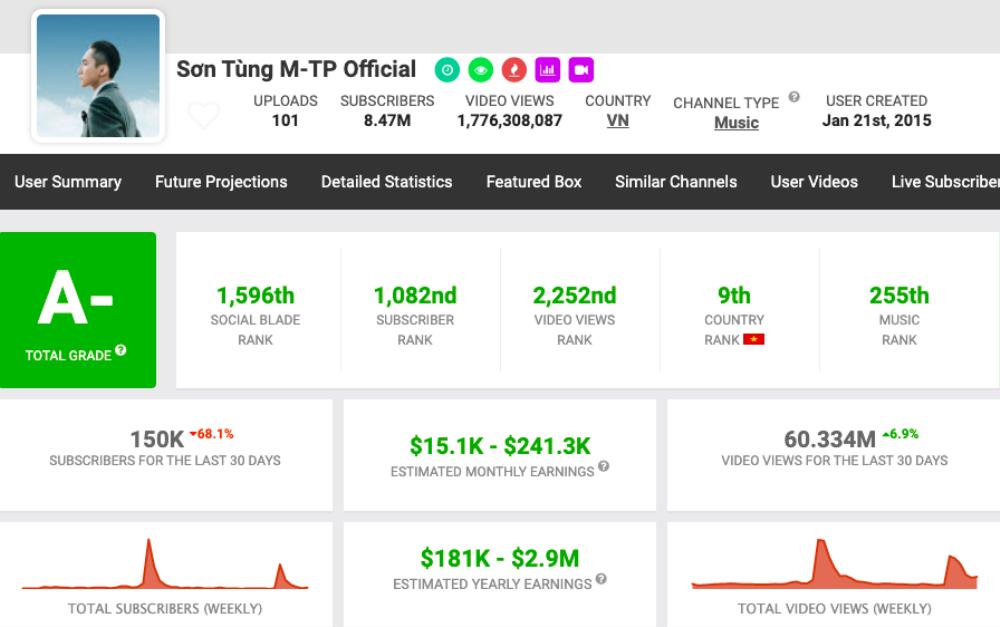 Kênh YouTube của Sơn Tùng M-TP mất 10.000 người theo dõi chỉ trong 1 ngày Ảnh 2