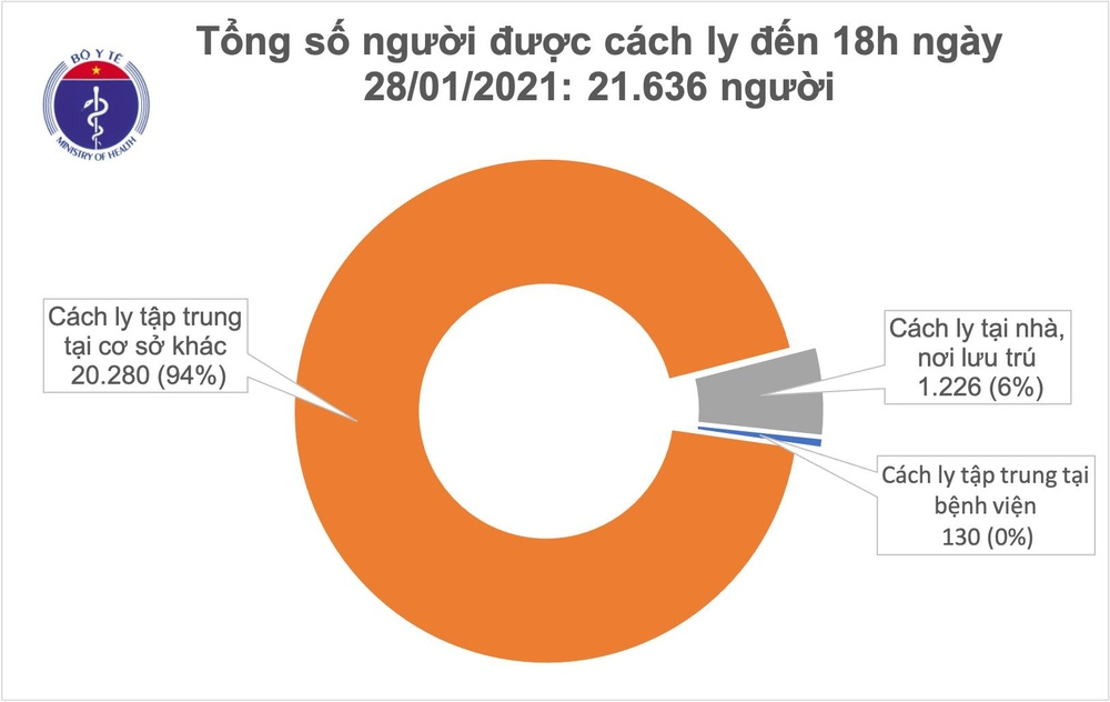 Công bố 91 ca nhiễm COVID-19 trong một ngày: 84 ca ở ổ dịch Hải Dương, Quảng Ninh, 7 ca được cách ly Ảnh 2