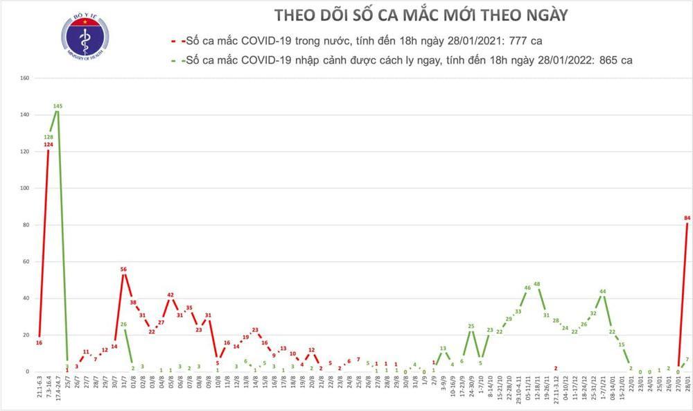 Công bố 91 ca nhiễm COVID-19 trong một ngày: 84 ca ở ổ dịch Hải Dương, Quảng Ninh, 7 ca được cách ly Ảnh 1
