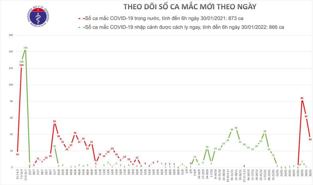 Thêm 34 ca nhiễm COVID trong cộng đồng: Hải Dương 32 ca, Quảng Ninh 2 người Ảnh 2