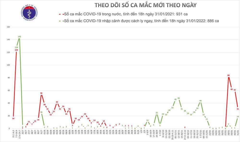 Thêm 36 ca nhiễm COVID-19: Hà Nội thêm 4 ca, Bình Dương 1, Hải Dương 9 người Ảnh 2