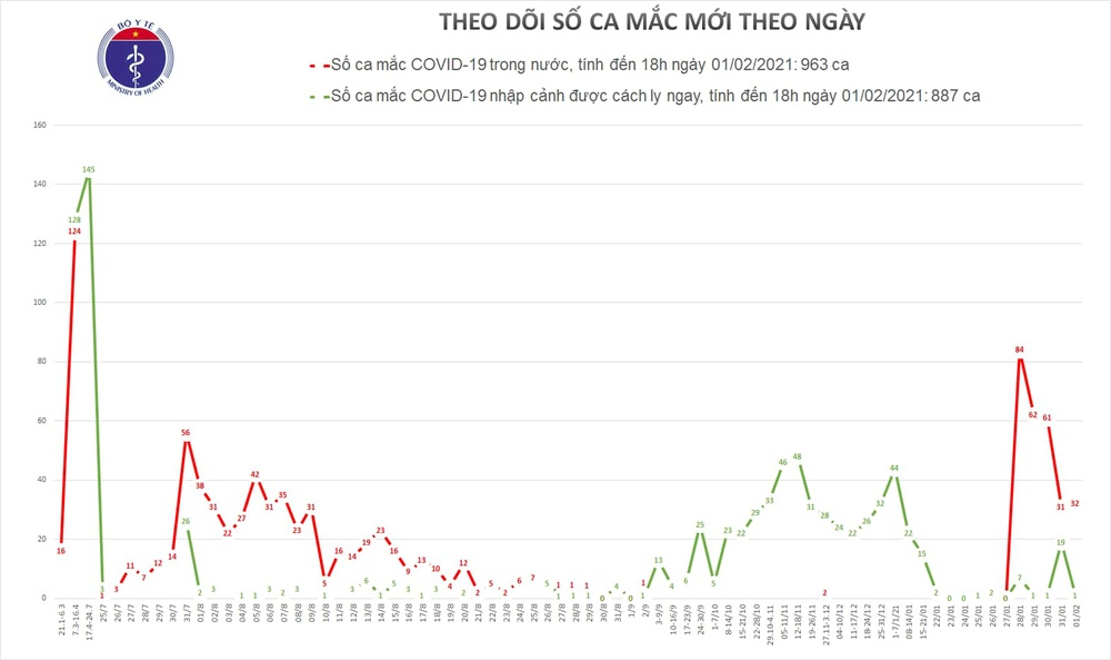 Thêm 30 ca nhiễm COVId-19 trong cộng đồng: Hà Nội 4, Bắc Giang 1, Hải Dương 17 Ảnh 2