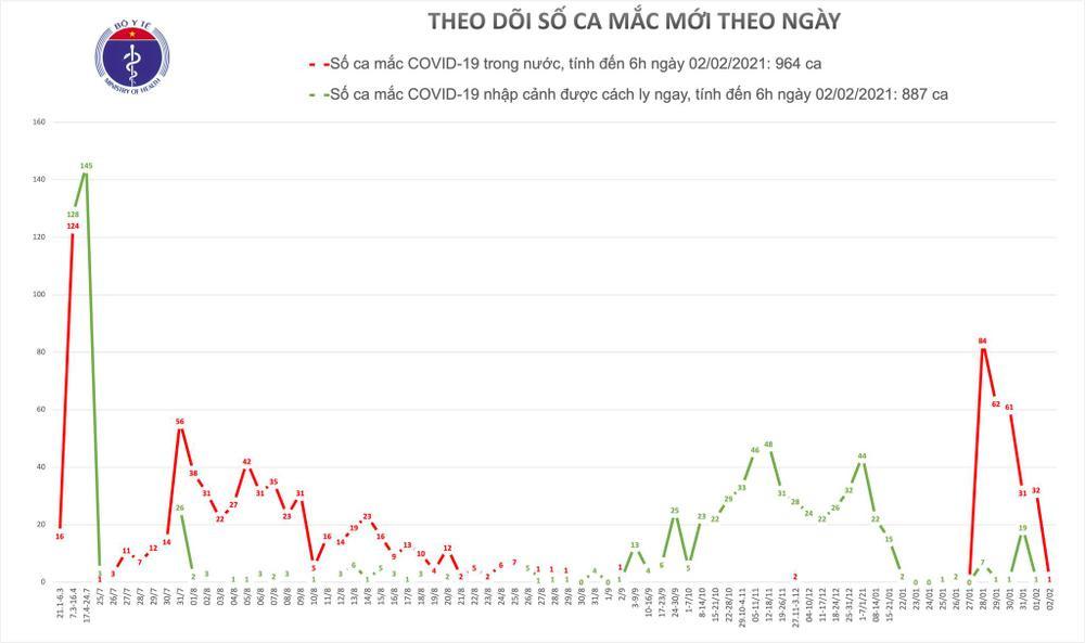 Sáng 2/2 ghi nhận thêm 1 ca nhiễm COVID-19 tại Hải Dương Ảnh 2