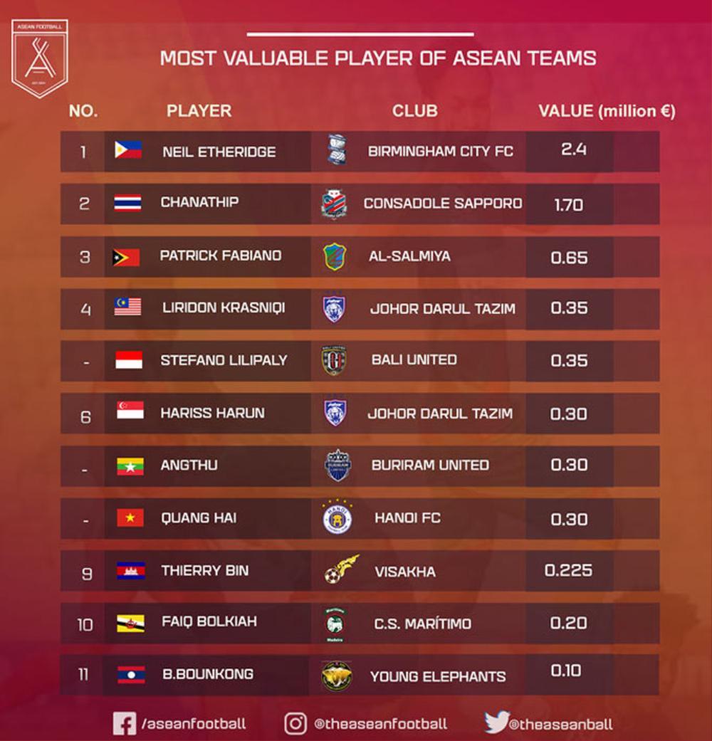 Quang Hải thuộc tốp Cầu thủ đắt giá nhất Đông Nam Á Ảnh 2