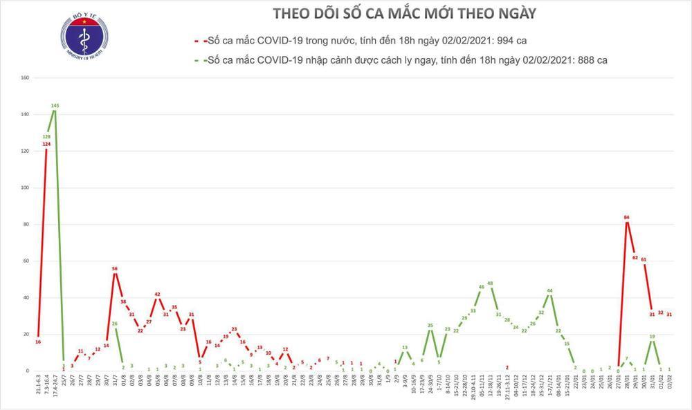 Thêm 30 ca nhiễm COVID-19 trong cộng đồng: Hải Dương 18, Gia Lai 3, Hà Nội 1 Ảnh 1