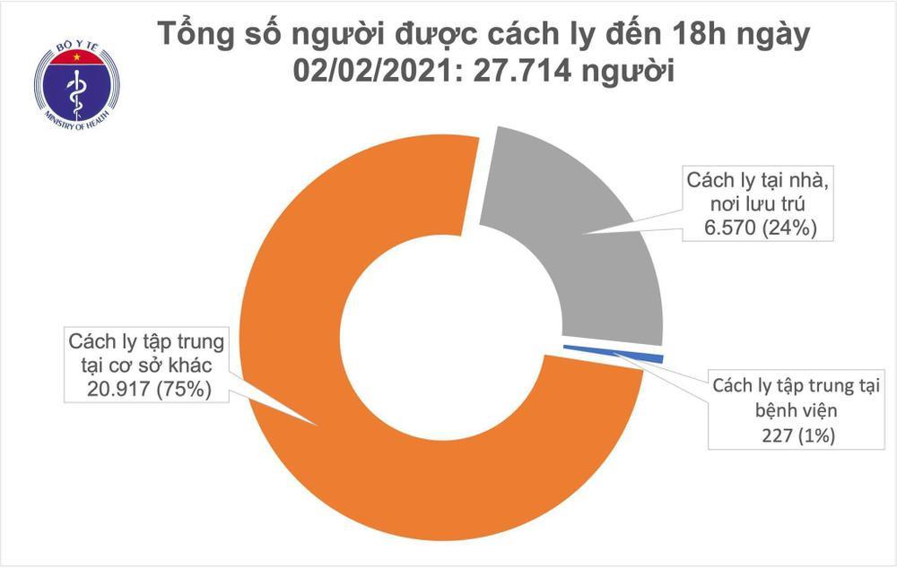 Thêm 30 ca nhiễm COVID-19 trong cộng đồng: Hải Dương 18, Gia Lai 3, Hà Nội 1 Ảnh 2