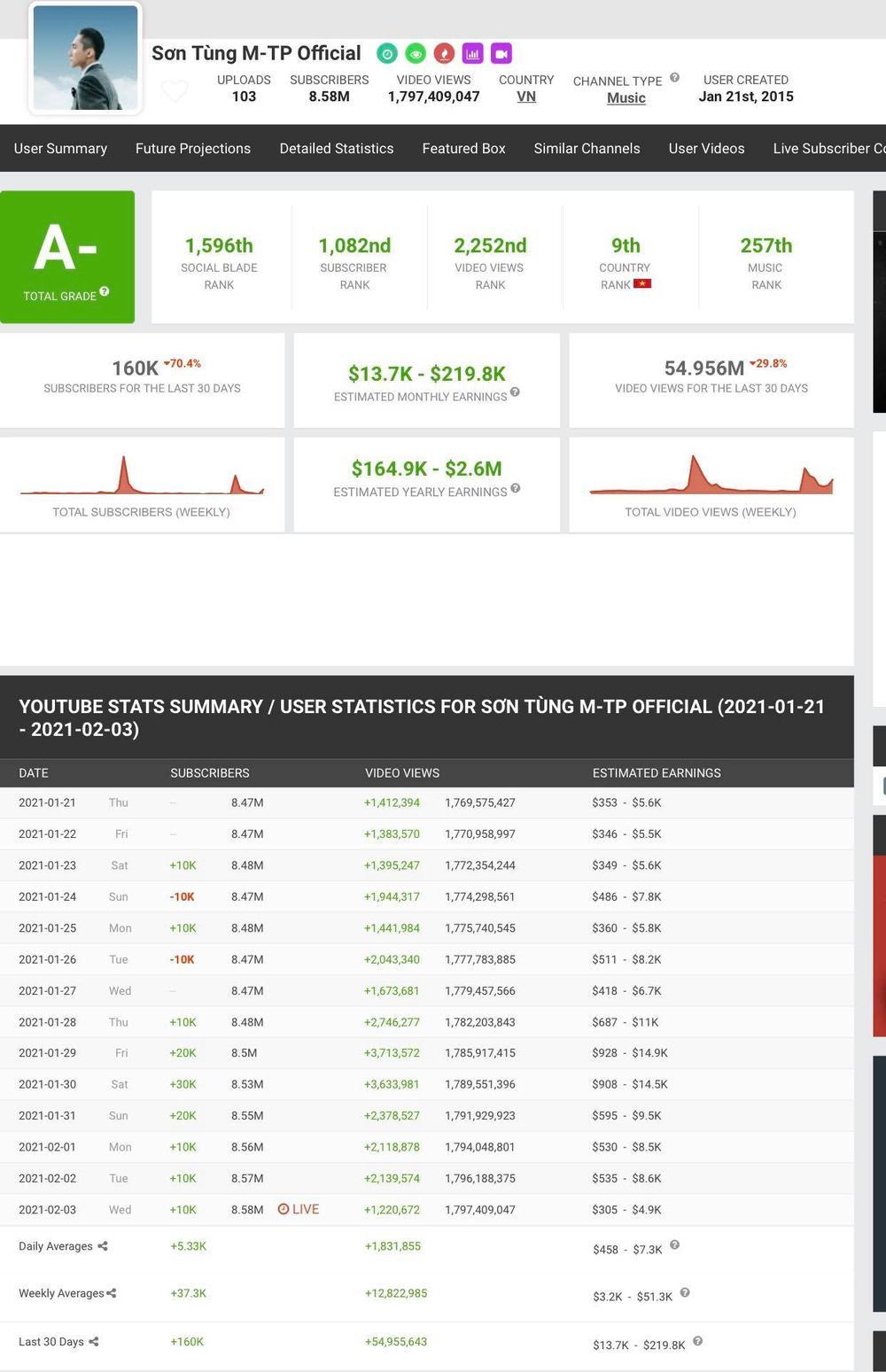 Bị chỉ trích vì ồn ào tình cảm, kênh Youtube Sơn Tùng tăng 100 nghìn người đăng ký, 6 ngày đạt 1 nút Bạc Ảnh 3
