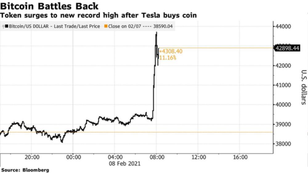 Giá Bitcoin tăng kỷ lục sau khi Tesla đầu tư 1,5 tỉ USD, chấp nhận thanh toán bằng tiền điện tử Ảnh 2