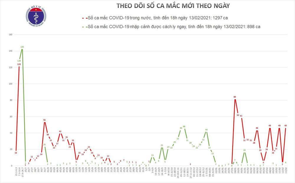 Thêm 49 ca nhiễm COVID-19 trong cộng đồng ngày mùng 2 Tết Ảnh 1