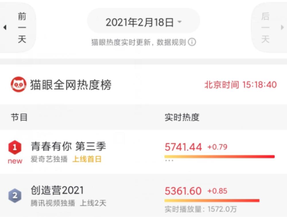 Sở hữu 110 hotsearch trong ngày đầu ra mắt, Sáng tạo doanh 2021 vẫn thất thế trước Thanh xuân có bạn 3 Ảnh 9