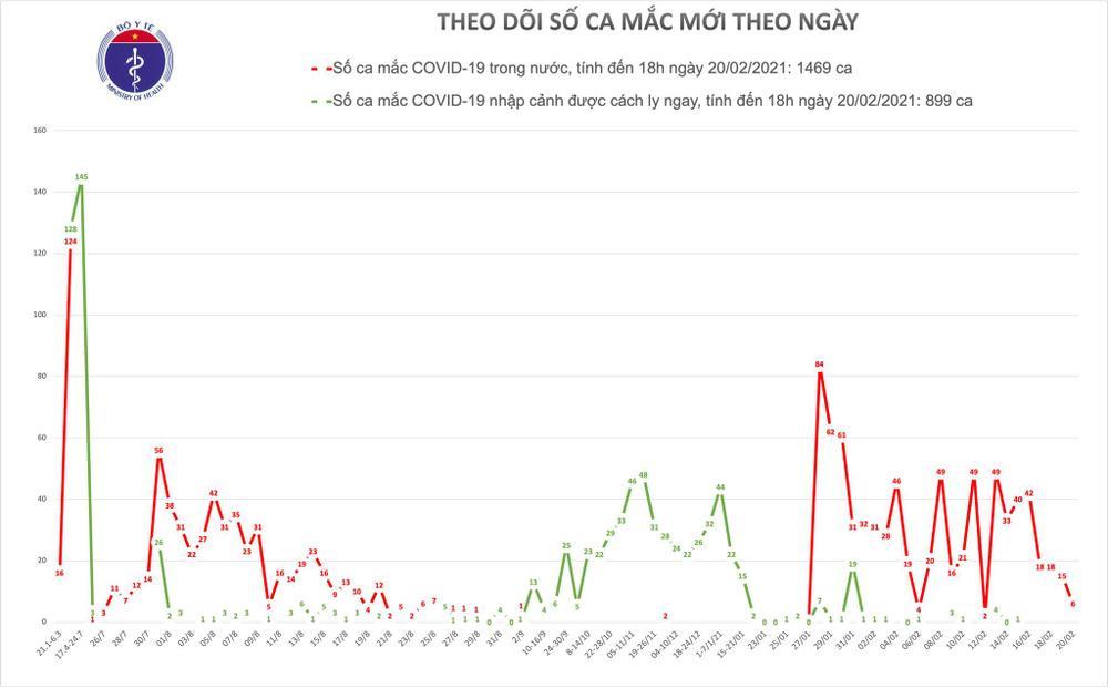 Thêm 6 ca nhiễm COVID-19 tại Hải Dương Ảnh 1