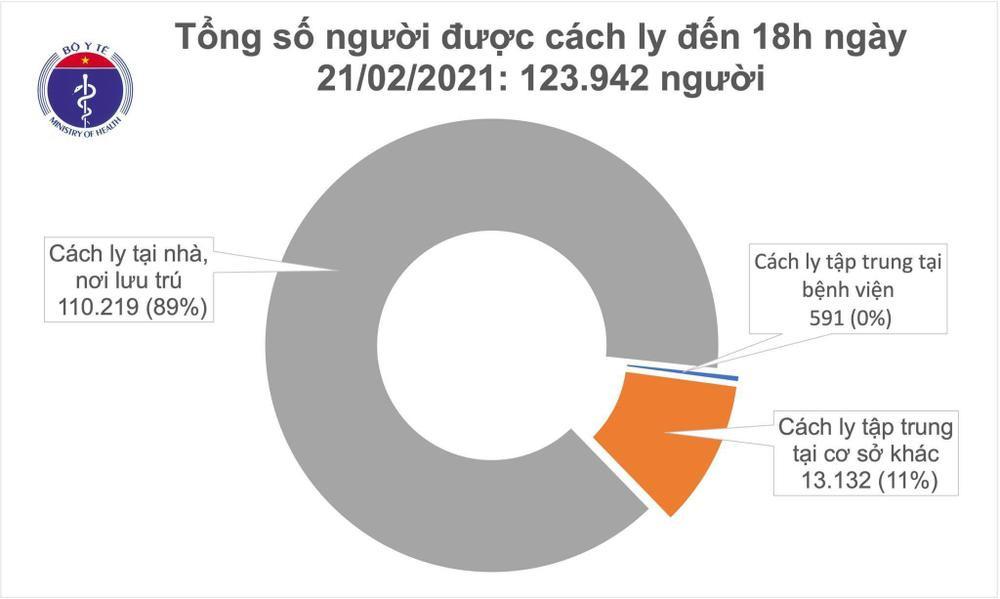 Thêm 15 ca nhiễm COVID-19 tại Hải Dương, xuất hiện ổ dịch mới tại huyện Kim Thành Ảnh 2
