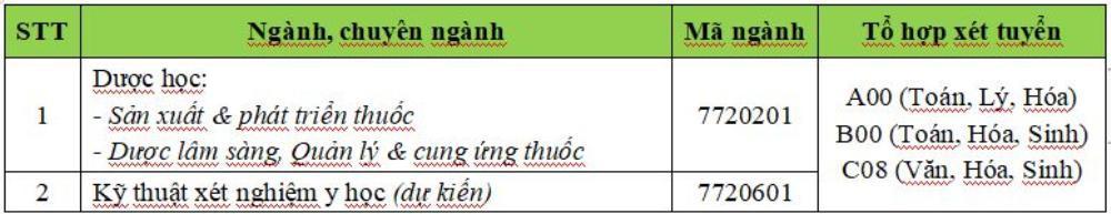 Đại học Công nghệ TP.HCM nhận đăng ký xét tuyển học bạ THPT từ 1/3 Ảnh 2