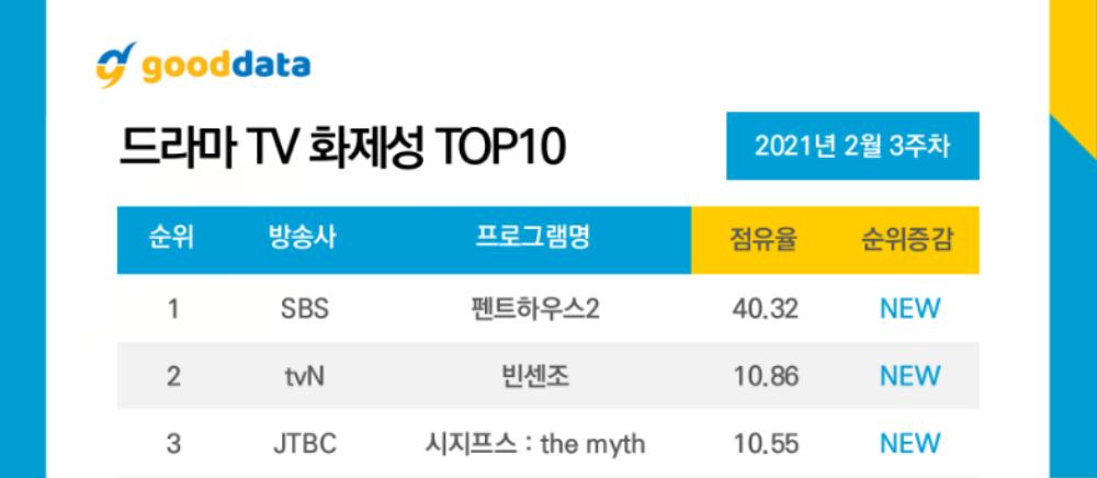 Nữ chính 'lố lăng' khiến phim của Song Joong Ki bị chê tơi tả, phim của Park Shin Hye cũng tệ không kém! Ảnh 1
