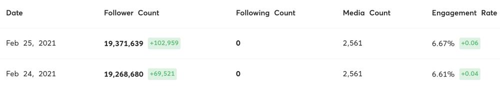 Lộ tin hẹn hò, G-Dragon được dân tình follow Instagram tới tấp Ảnh 3