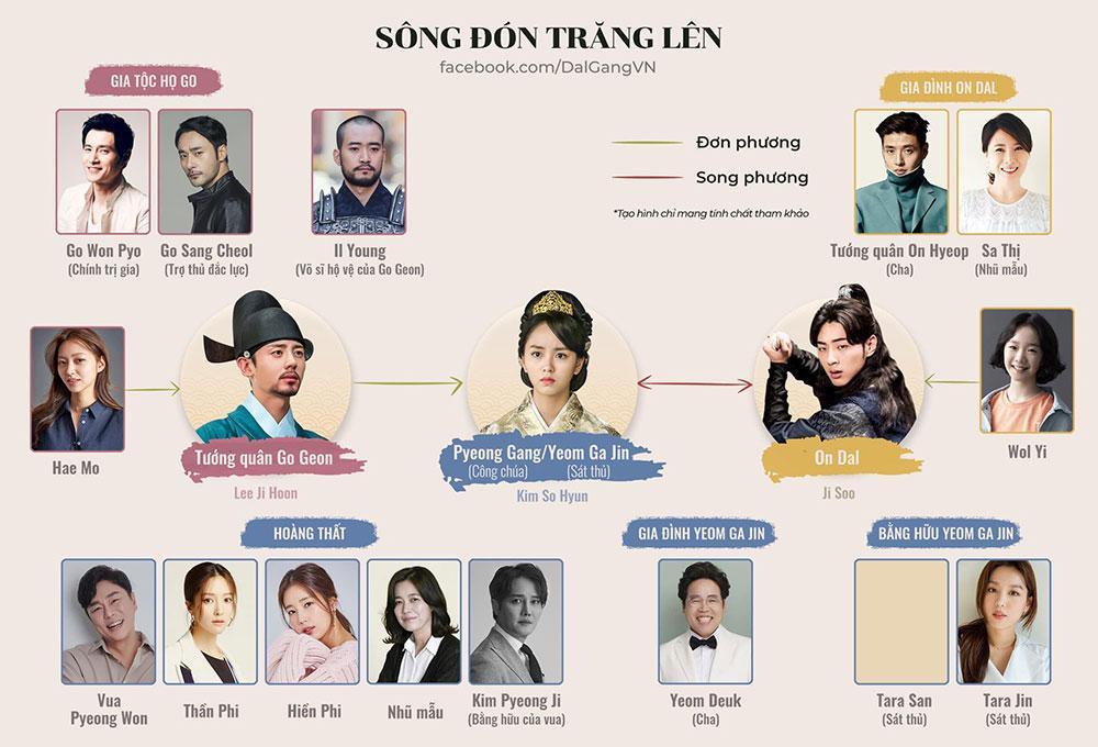'Sông đón trăng lên': Kim So Hyun từ thân phận công chúa trở thành giai nhân sát thủ Ảnh 5