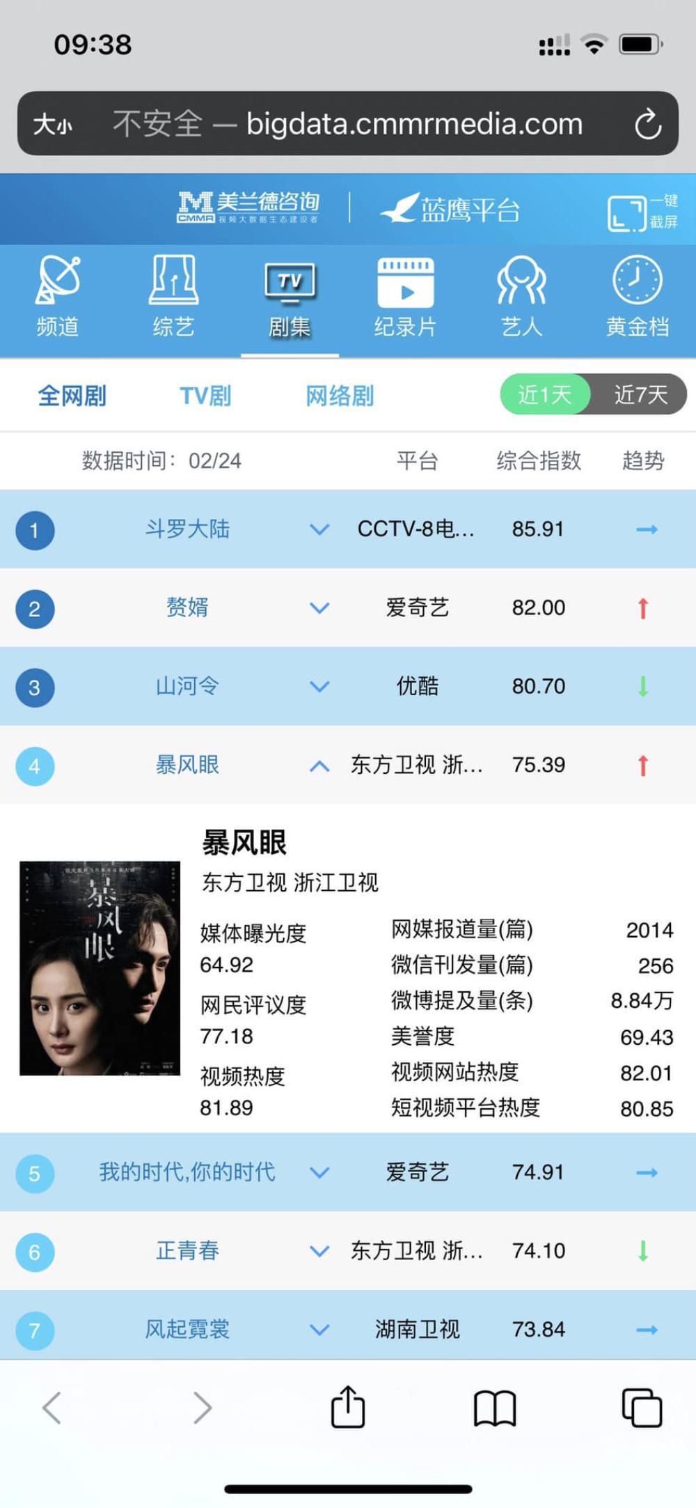 Bạo Phong Nhãn được nhiều quốc gia mua bản quyền phát sóng toàn thế giới, đạt rating khủng sau 2 tập đầu Ảnh 4