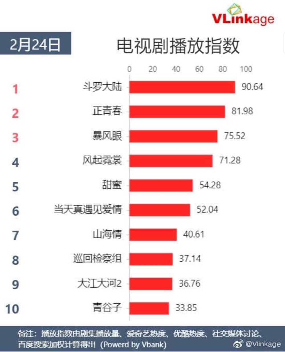Bạo Phong Nhãn được nhiều quốc gia mua bản quyền phát sóng toàn thế giới, đạt rating khủng sau 2 tập đầu Ảnh 5