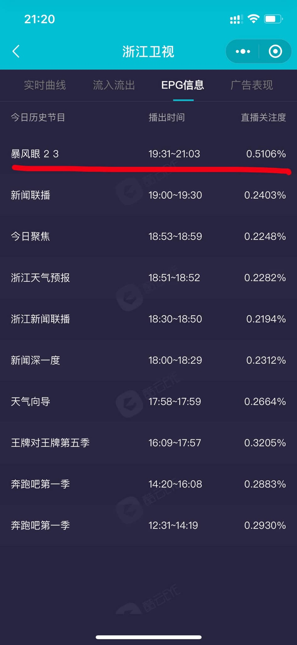 Bạo Phong Nhãn được nhiều quốc gia mua bản quyền phát sóng toàn thế giới, đạt rating khủng sau 2 tập đầu Ảnh 6