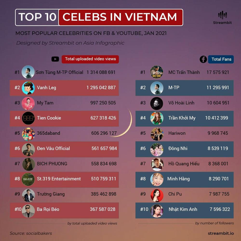 Jack mất hút khó hiểu, Sơn Tùng đứng đầu Top sao Việt hot nhất tháng 1 dù vướng scandal liên hoàn? Ảnh 1