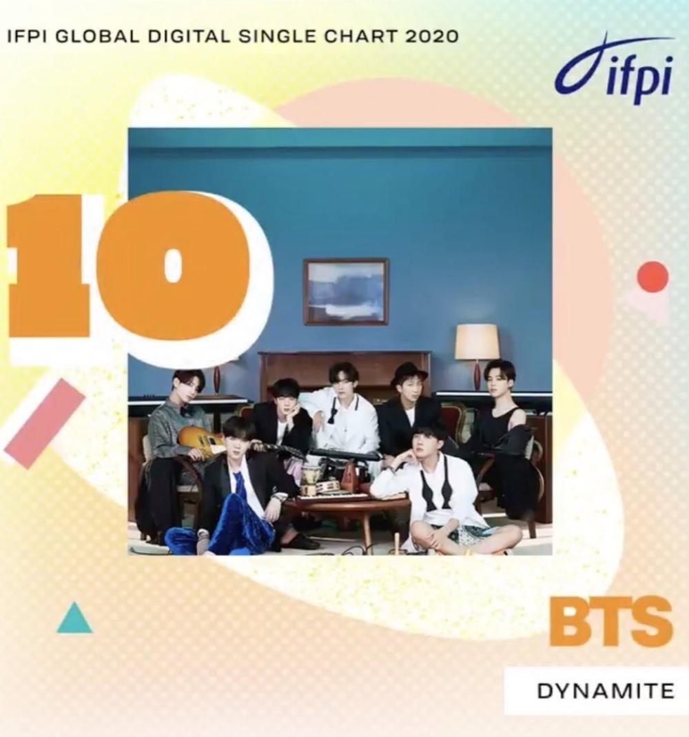 Top 10 đĩa đơn bán chạy nhất toàn cầu 2020: Tiêu Chiến 'vượt mặt' BTS! Ảnh 15