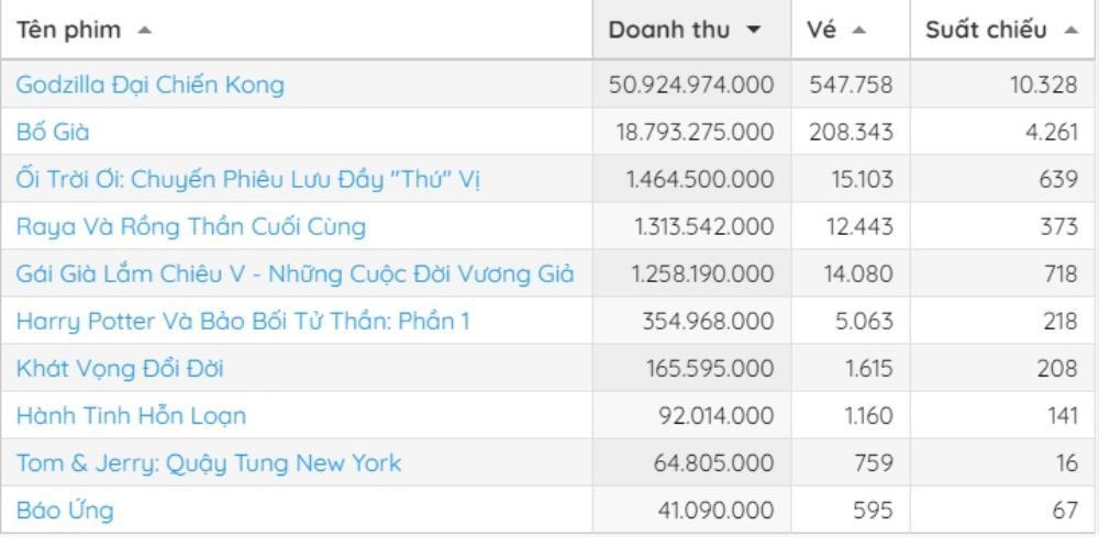 'Godzilla vs. Kong' lên sàn 5 ngày đã bán 1 triệu vé tại Việt Nam: Không hổ là bom tấn khủng Hollywood Ảnh 2