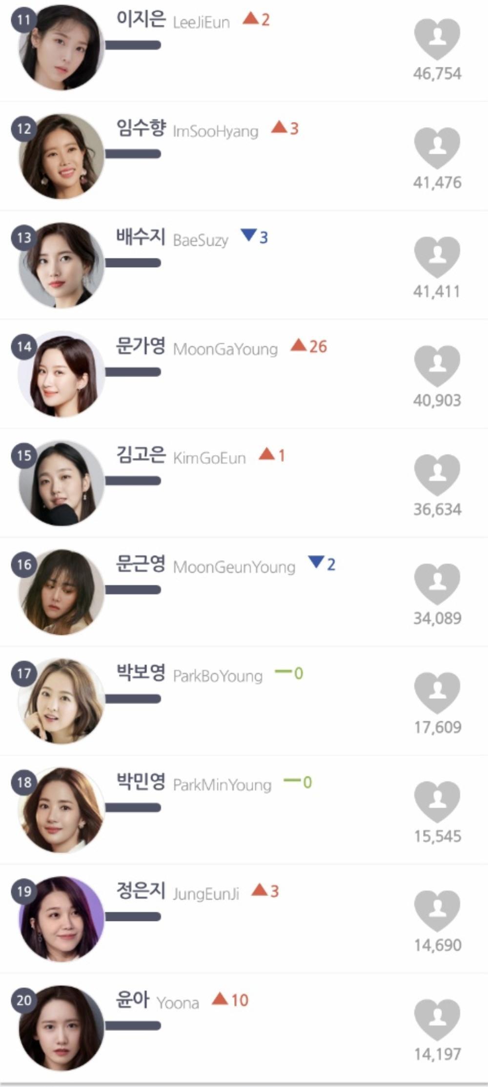 Top 20 nữ diễn viên Hàn hot tháng 3: Song Hye Kyo đối đầu Son Ye Jin! Ảnh 3